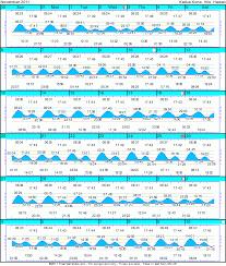 2011 November Tide Chart Ultraman World Championships