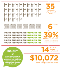 standing desk infographic. Unique Desk The Standing Desk Revolution Intended Standing Desk Infographic