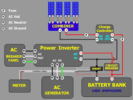 solar tutorial batttery bank and charge controller wind turbines this flowchart shows a stand alone hybrid system which might be used in a remote area no access to the utility grid a system a bimodal inverter