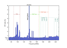 Australian Tv Frequencies Chart Rfi Occupancy In The Low Frequencies Between 70 And 230 Mhz