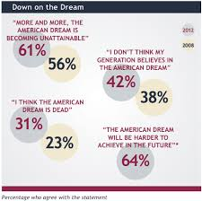 year after year the american dream is being harder and harder to  define the american dream essay 20 best did we wake up from the american dream images on