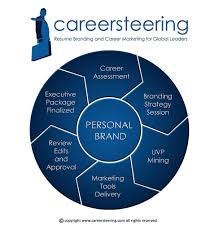 Resume Writing Process Developing Your Executive Resume