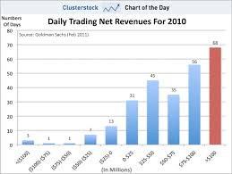 Million Day Chart Chart Of The Day Goldman Traders Made 100 Million In A Day