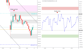 Nyse Arms Index Chart Tick Us Index Charts And Quotes Tradingview
