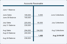 T Accounts Examples Writing Off An Account Under The Allowance Method Accountingcoach