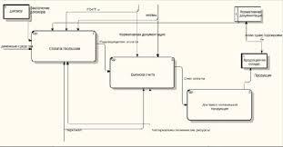 Разработка функциональной модели системы средствами bpwin В данной курсовой работе была создана диаграмма потока данных для фирмы ООО Мир Компьютеров рис 7
