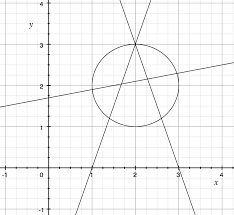 in case you don t have the means to graph these functions yourself here s the result