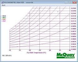 Psychrometric Chart Download Download Mcquay Psychrometric Analyzer Psychrometric Chart