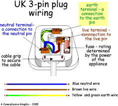 3 pin plug a typical cable comprises of
