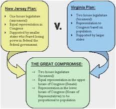 Venn Diagram Virginia Plan And New Jersey Plan 61 Veritable Federalist And Anti Federalist Venn Diagram