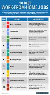 Best Work From Home Jobs - Business Insider