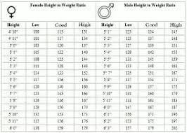 Height To Weight Ratio What Is A Good Height Weight Ratio For A Male Young Adult