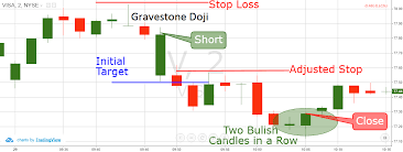 How To Trade Using The Gravestone Doji Reversal Candlestick