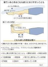 足 の 指 が つる 病気 前兆