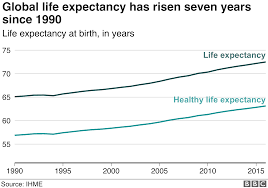 Nine Facts About How Long We Live Bbc News