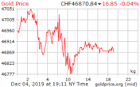 1 Day Gold Price Per Kilogram In Swiss Swiss Francs