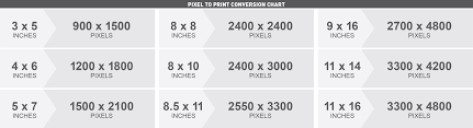 Pixels To Dpi Conversion Chart How To Check For Photo Resolution Rcp Marketing