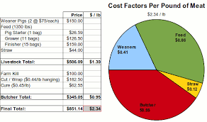 Cattle Feed Conversion Charts Complete Costs Of Raising Pigs Farm Folly