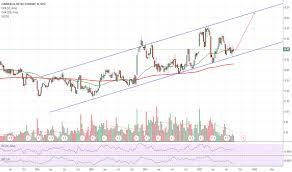 Cmc Stock Price And Chart Nyse Cmc Tradingview