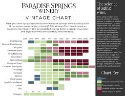 Paradise Springs Winery Wines 2018 Vintage Chart