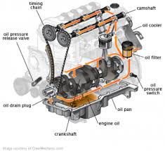 5 best synthetic engine oils reviews mycarneedsthis diagram for where engine oil flows in an engine