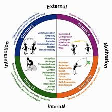 Strengthsfinder Themes Chart Google Search Strengths