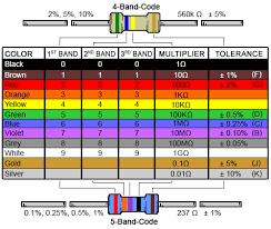 4 Band Resistor <b>Color</b> Code Calculator and Chart | DigiKey ...
