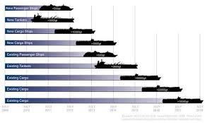 Ecdis Vector Charts Raster Charts Nautical Charts