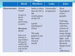 Comparative Analysis Of The Four Gospels