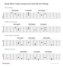 Guitar Minor Triad Inversions Chord Inversion In 2019