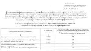 Чапаевское ПТАУ Контрольные цифры Контрольные цифры приема граждан по профессиям и специальностям среднего профессионального образования для обучения по имеющим государственную аккредитацию