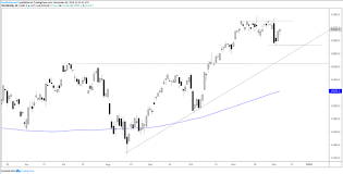 Dax 30 Cac 40 Technical Outlook Appears To Have Only Been
