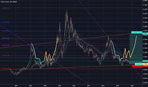 Sugarusd Charts And Quotes Tradingview