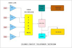 cctv block diagram the wiring diagram cctv block diagram wiring diagram block diagram