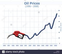 Gas Station Nozzle And A Chart Showing Dramatic Oil Price