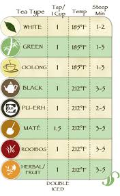 Tea Steeping Chart How To Brew Loose Leaf Tea Steeping Instructions And