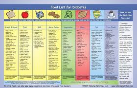diabetes food menus food chart for diabetic plot