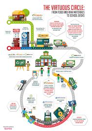 flf 9499 jpg virtuous circle school desk infographic jpg