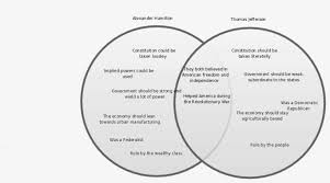 Jefferson Vs Hamilton Venn Diagram Read Thomas Jefferson And Alexander Hamilton Venn Sutori Circle