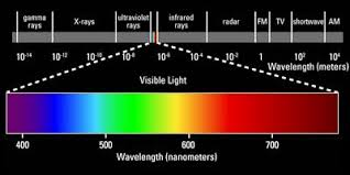 Visual Spectrum Chart