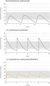 testosterone propionate every three days