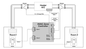 zone damper wiring diagram zone image wiring diagram how hvac zone control systems save you money smarthome on zone damper wiring diagram