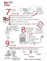 crucial conversations summary crucial conversations sketchnotes from vital smarts class