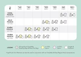 Baby Clothing Temperature Chart Organic Swaddle Sleeping Bag Mint Star Warm Organic Innovative And Unique Kids Clothes And Products For Children And Babies Online