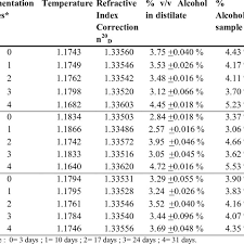 Determination Of Alcohol Levels With Refractive Index