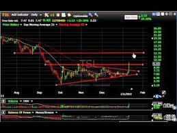 Jks Tsl Hgsi Crox Dndn Stock Charts Harry Boxer Thetechtrader Com