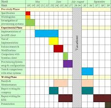 work plan examples thesis work plan sample