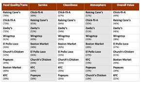 fil a is america s favorite en chain according to market force study