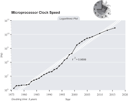 Cpu Speed Chart 2018 Hardware For Machine Learning Algorithmia Blog
