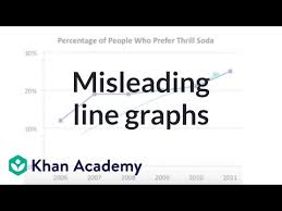 Misleading Line Graphs Video Khan Academy